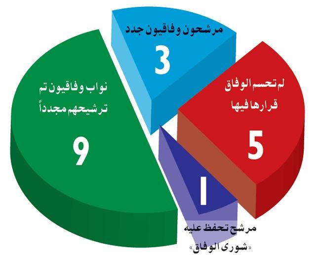 مرشح تحفظ عليه «شورى الوفاق»