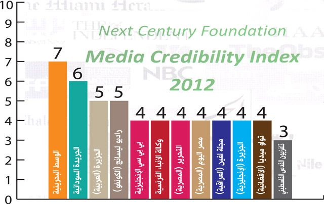 مؤشر المصداقية الإعلامية للعام 2012 الذي تصدره مؤسسة القرن المقبل (لندن)
