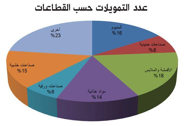 عدد التمويلات حسب القطاعات