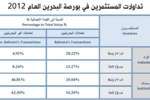 مستثمرون يتداولون 627 مليون سهم في بورصة البحرين العام 2012