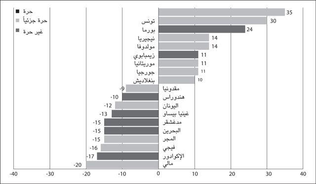 أكثر الدول تراجعاً وتقدماً في مؤشر «فريدوم هاوس» لحرية الصحافة خلال الفترة بين العامين (2008 - 2012)