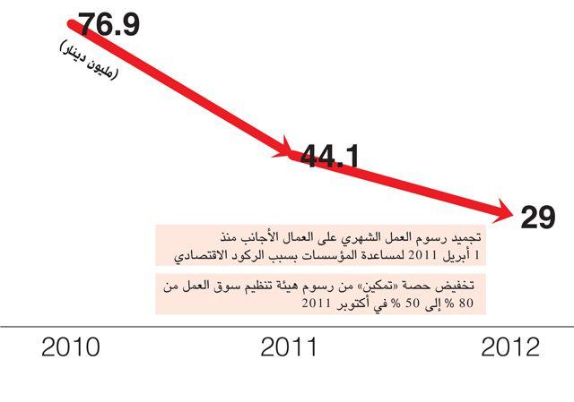 إيرادات «تمكين» من الرسوم المتحصلة من هيئة تنظيم سوق العمل