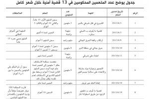 84 بحرينيّاً وبحرينية حُكموا بالسجن في 13 قضية أمنية خلال شهر