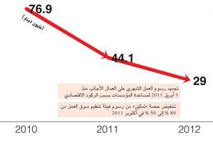 نفقات «تمكين» في 2012 فاقت دخلها بـ 33 مليون دينار