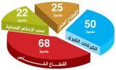 «الاتفاقية الثلاثية» تعترف بوجود 165 مفصولاً بينهم 25 في القطاع العام
