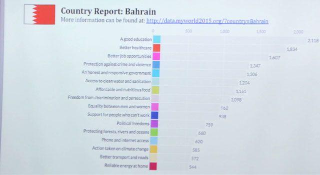 نسبة التصويت في البحرين على استقصاء الأمم المتحدة