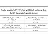 صناديق انتخابات 2014 تنتظر الحل السياسي أو مقاطعة المعارضة