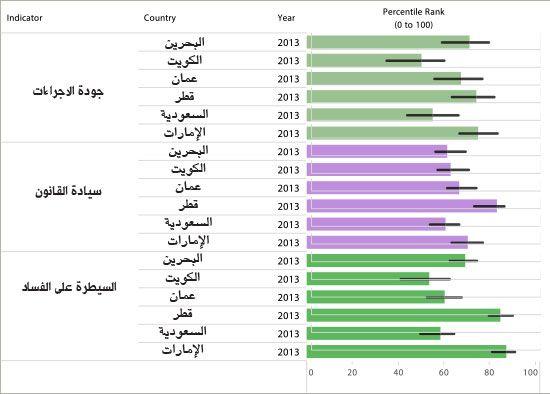 مقارنة بين مؤشرات الحكم الصالح لدول مجلس التعاون الخليجي في العام 2013 بحسب تقرير البنك الدولي الصادر في 30 سبتمبر 2014