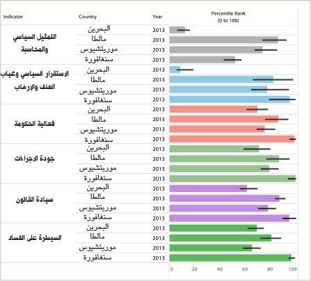 مقارنة مؤشرات الحكم الصالح للعام 2013 لكل من البحرين ومالطا وموريتشيوس وسنغافورة بحسب تقرير للبنك الدولي الصادر في 30 سبتمبر 2014