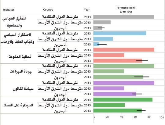 مقارنة مؤشرات الحكم الصالح للعام 2013 لكل من متوسط الدول المتقدمة (OECD)، ومتوسط دول الشرق الأوسط وشمال أفريقيا، والبحرين بحسب تقرير للبنك الدولي الصادر في 30 سبتمبر 2014