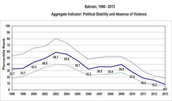 مؤشر «الاستقرار السياسي وغياب العنف والإرهاب» بين العامين 1996 و2013  الخاص بالبحرين بحسب تقرير البنك الدولي لمؤشرات الحكم الصالح الصادر في 30 سبتمبر 2014