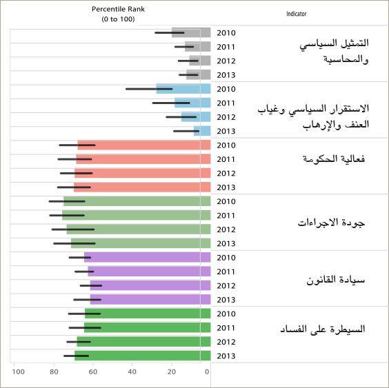 مقارنة مؤشرات الحكم الصالح في البحرين للأعوام 2010 و2011 و2012 و2013 بحسب تقرير البنك الدولي الصادر في 30 سبتمبر 2014