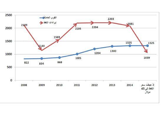 إيرادات البحرين من النفط ومصروفات القوى العاملة- (مليون دينار)