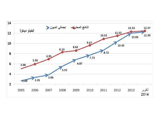 إجمالي ديون الحكومة والقطاع الخاص والأفراد مقارنة بالناتج المحلي للبحرين
