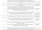 210 بحرينيين حصيلة «إسقاط الجنسية»