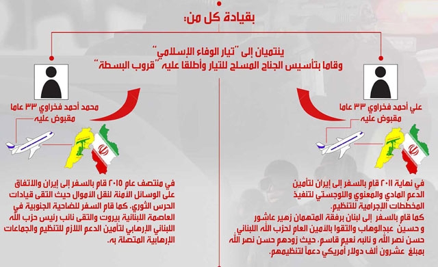 مخطط نشرته وكالة أنباء البحرين  (بنا) بشأن التنظيم الإرهابي