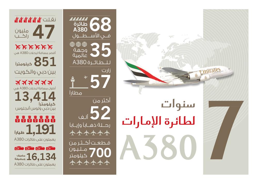 استقبلت طائرة الإمارات الإيرباص A380 نحو 8 ىلاف زائر في يومين خلال معرض البحرين الدولي للطيران