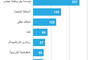 انفوجرافيك... أعلى 10 مساهمين طوعيين لمنظمة الصحة العالمية في 2014
