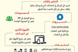 توقف برنامج «التليغرام» في البحرين... ولا توضيح من «هيئة الاتصالات»