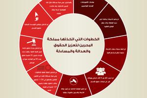 الذكرى الخامسة عشر لميثاق العمل الوطني...البحرين ملتزمّة بنهج التقدم والإصلاح