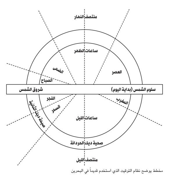 مخطط يوضح نظام التوقيت الذي استخدم قديماً في البحرين