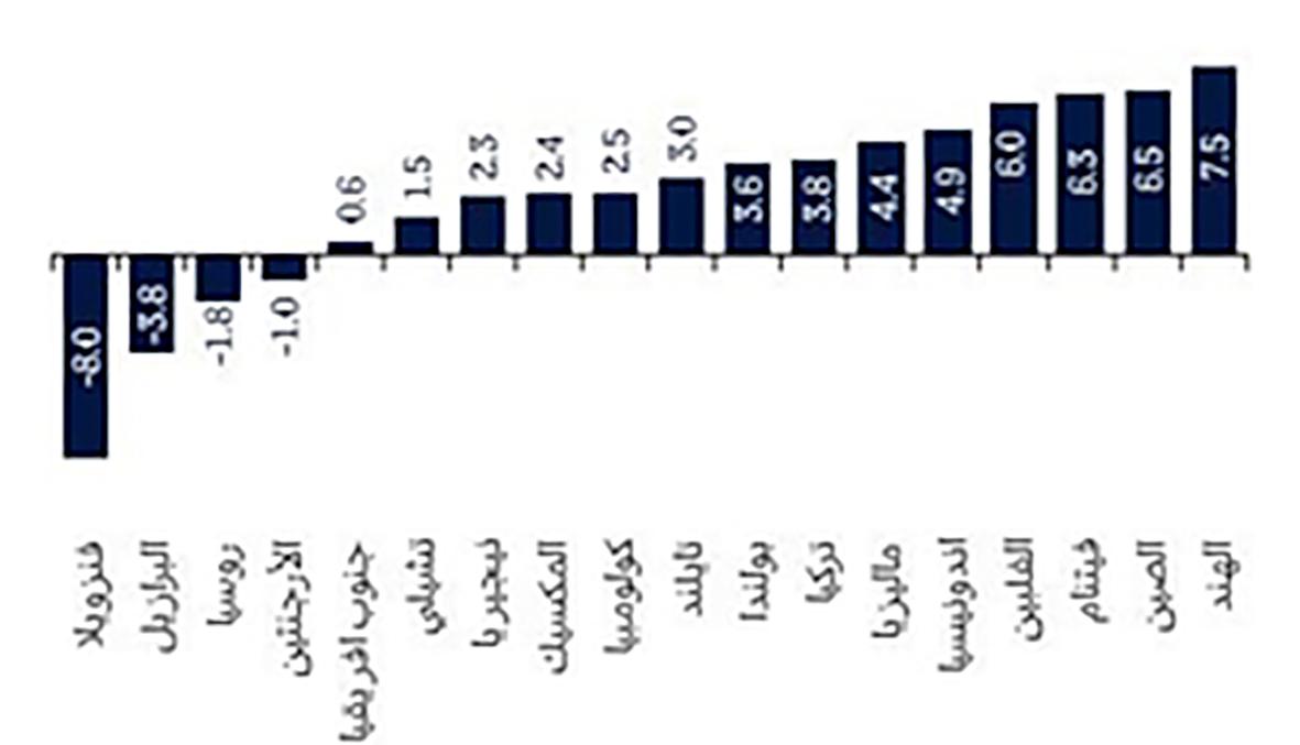 نمو الناتج المحلي الإجمالي الحقيقي في أسواق ناشئة مختارة (% 2016)