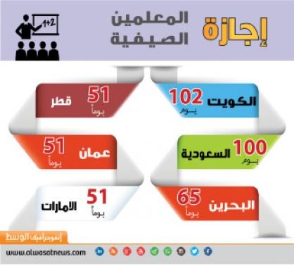 معلمو البحرين يحصلون على أطول عطلة صيفية بعد الكويت والسعودية محليات صحيفة الوسط البحرينية مملكة البحرين
