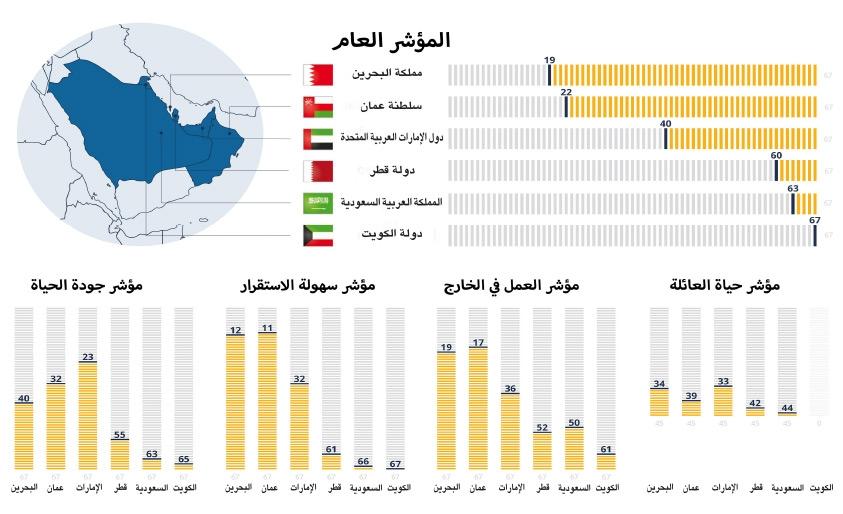 ترتيب دول الخليج في تقرير أفضل وجهة للعمالة الأجنبية