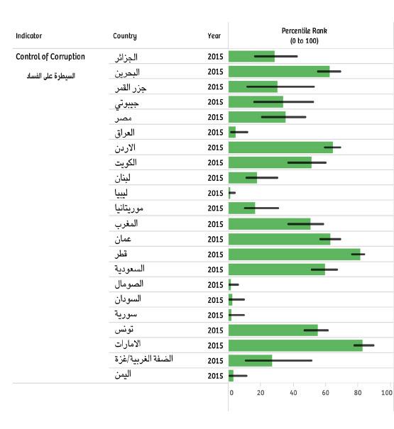 مقارنة مؤشر السيطرة على الفساد للعام 2015 للدول العربية بحسب تقرير البنك الدولي الصادر في 23 سبتمبر 2016