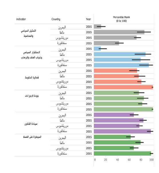 مقارنة مؤشرات الحكم الصالح للعام 2015 لكل من البحرين ومالطا وموريتشيوس وسنغافورة بحسب تقرير البنك الدولي الصادر في 23 سبتمبر 20
