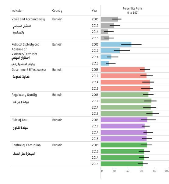مقارنة مؤشرات الحكم الصالح في البحرين للأعوام 2005 ، ٢٠١٠ ، ٢٠١٤ ، ٢٠١٥ بحسب تقرير للبنك الدولي الصادر في ٢٣ سبتمبر ٢٠