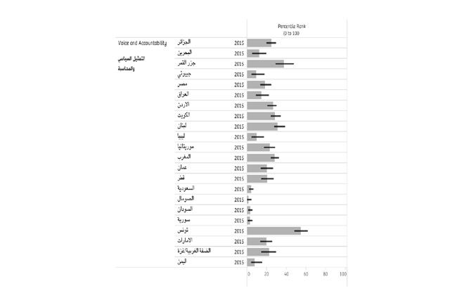 مقارنة مؤشر التمثيل السياسي للعام 2015 للدول العربية بحسب تقرير البنك الدولي الصادر في 23 سبتمبر 2016