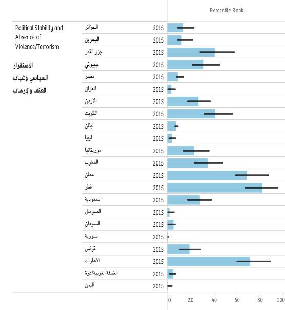 مقارنة مؤشر الاستقرار السياسي وغياب العنف والإرهاب للعام 2015 للدول العربية بحسب تقرير البنك الدولي الصادر في 23 سبتمبر 2