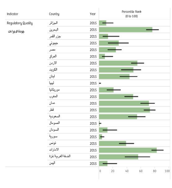 مقارنة مؤشر جودة الاجراءات للعام 2015 للدول العربية بحسب تقرير البنك الدولي الصادر في 23 سبتمبر 2