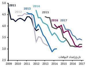 مراجعات صندوق النقد الدولي لتوقعاته للنمو العالمي ¬(المصدر: صندوق النقد الدولي وهيفر  أناليتكس وقسم الاقتصاد في QNB