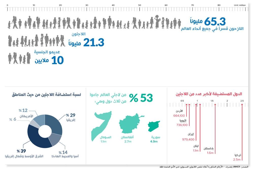المصدر: UNHCR بتصرف - الأرقام المذكورة أعلاه تخص اللاجئين المسجلين لدى الأمم المتحدة فقط