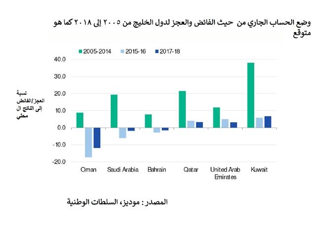 الحساب الجاري لدول الخليج