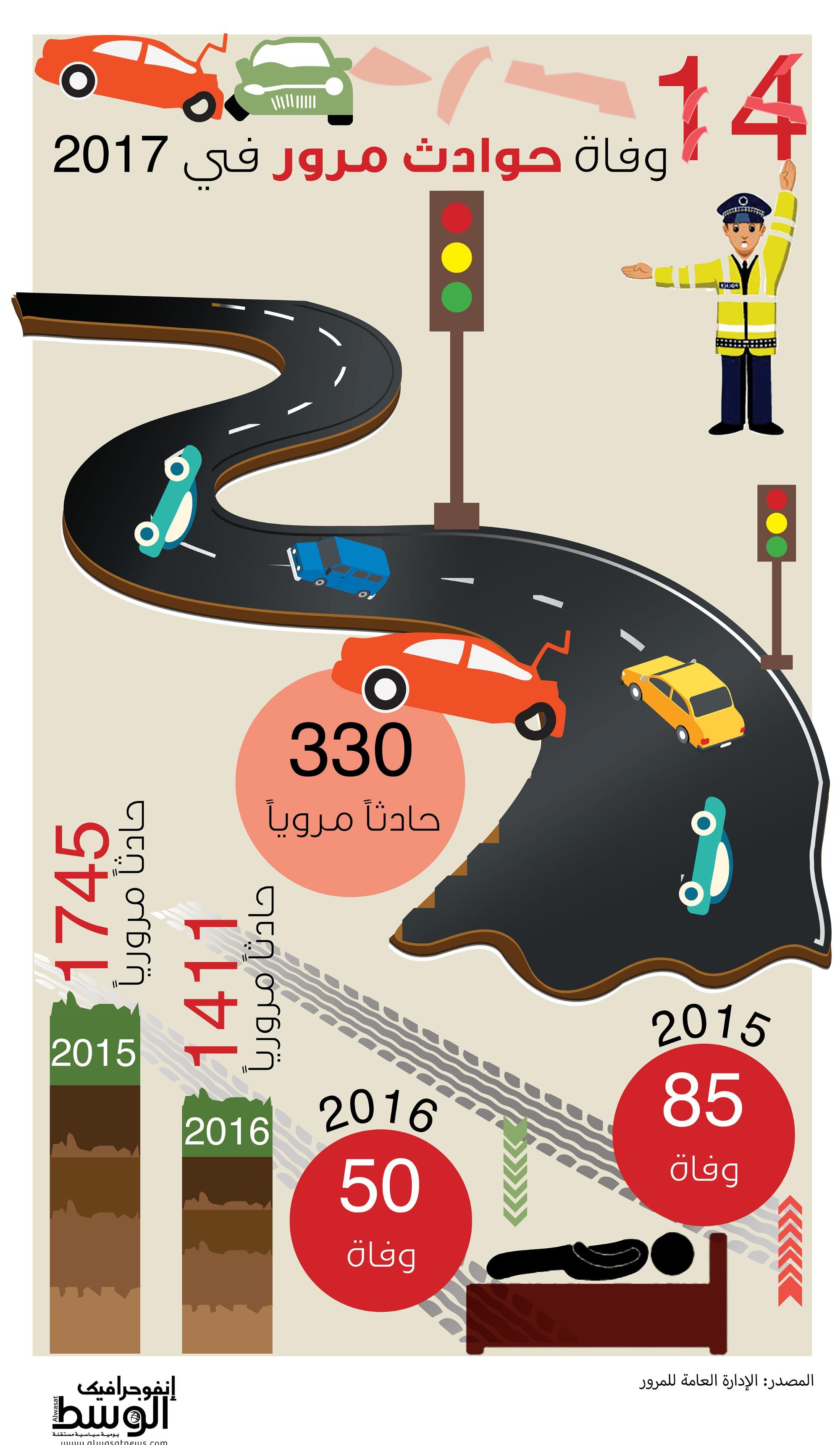 احصائية عن حوادث المرور في 2017