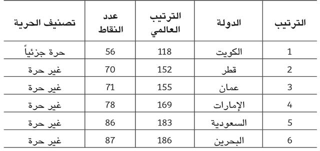 ترتيب مؤشر حرية الصحافة في الدول الخليجية بحسب «فريدوم هاوس»